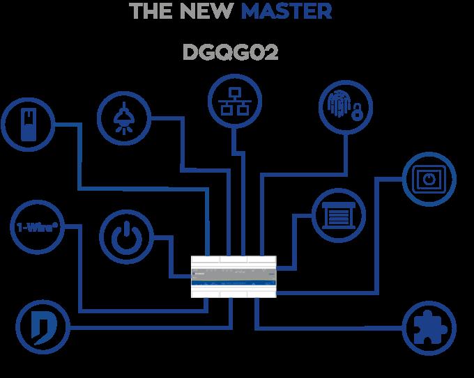 schéma des fonctionnalités du DGQG02
